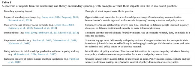 Table showing a spectrum of impacts from the scholarship and theory on boundary spanning, with examples of what these impacts look like in real world practice.