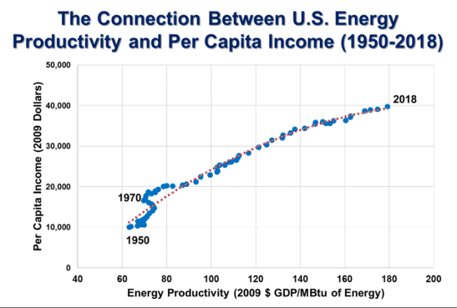 There is a positive correlation between US energy productivity and per capital income between 1950 and 2018